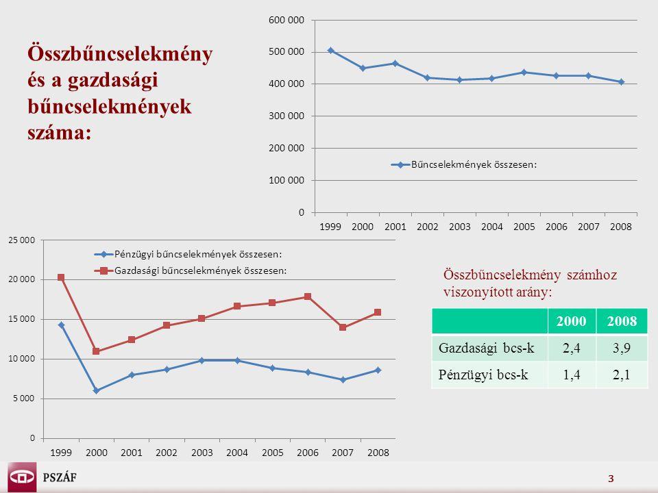 3 Összbűncselekmény és a gazdasági bűncselekmények száma: Összbűncselekmény számhoz viszonyított arány: 20002008 Gazdasági bcs-k2,43,9 Pénzügyi bcs-k1