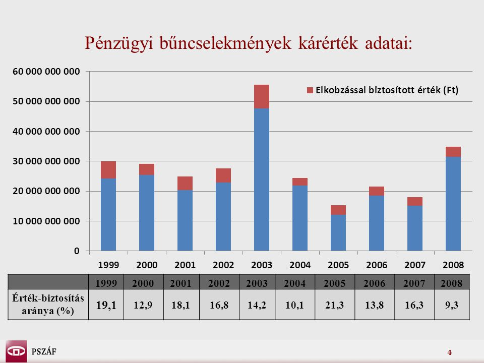 4 Pénzügyi bűncselekmények kárérték adatai: 1999200020012002200320042005200620072008 Érték-biztosítás aránya (%) 19,1 12,918,116,814,210,121,313,816,3