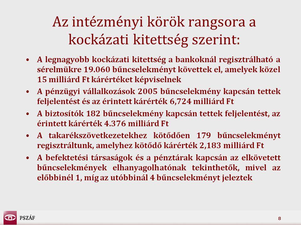 8 Az intézményi körök rangsora a kockázati kitettség szerint: A legnagyobb kockázati kitettség a bankoknál regisztrálható a sérelmükre 19.060 bűncsele