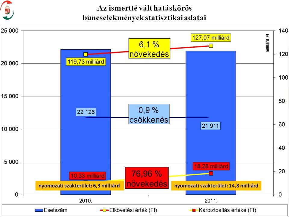 Az ismertté vált hatáskörös bűncselekmények statisztikai adatai 3 6,1 % növekedés 0,9 % csökkenés nyomozati szakterület: 6,3 milliárdnyomozati szakter