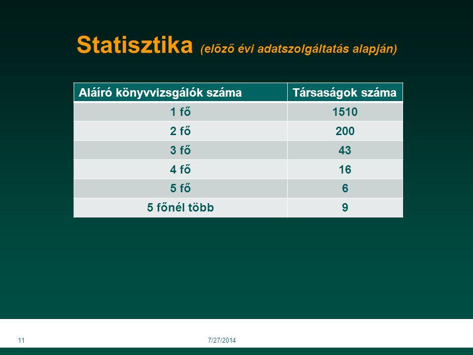 Statisztika (előző évi adatszolgáltatás alapján) Aláíró könyvvizsgálók számaTársaságok száma 1 fő1510 2 fő200 3 fő43 4 fő16 5 fő6 5 főnél több9 117/27