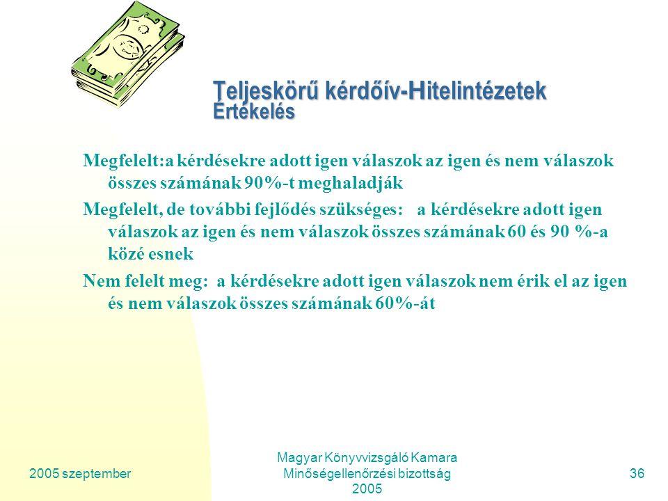 2005 szeptember Magyar Könyvvizsgáló Kamara Minőségellenőrzési bizottság 2005 36 Teljeskörű kérdőív- H itelintézetek Értékelés Megfelelt:a kérdésekre adott igen válaszok az igen és nem válaszok összes számának 90%-t meghaladják Megfelelt, de további fejlődés szükséges:a kérdésekre adott igen válaszok az igen és nem válaszok összes számának 60 és 90 %-a közé esnek Nem felelt meg:a kérdésekre adott igen válaszok nem érik el az igen és nem válaszok összes számának 60%-át