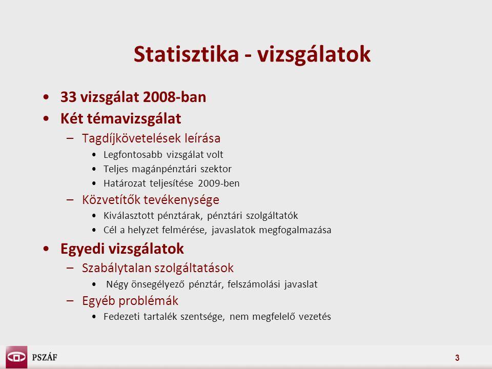 3 Statisztika - vizsgálatok 33 vizsgálat 2008-ban Két témavizsgálat –Tagdíjkövetelések leírása Legfontosabb vizsgálat volt Teljes magánpénztári szektor Határozat teljesítése 2009-ben –Közvetítők tevékenysége Kiválasztott pénztárak, pénztári szolgáltatók Cél a helyzet felmérése, javaslatok megfogalmazása Egyedi vizsgálatok –Szabálytalan szolgáltatások Négy önsegélyező pénztár, felszámolási javaslat –Egyéb problémák Fedezeti tartalék szentsége, nem megfelelő vezetés