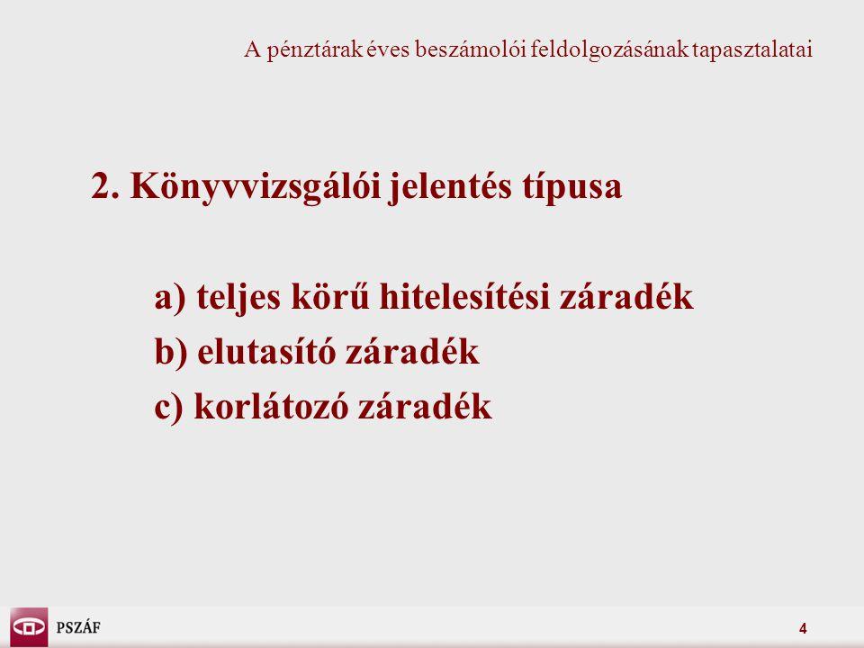 4 2. Könyvvizsgálói jelentés típusa a) teljes körű hitelesítési záradék b) elutasító záradék c) korlátozó záradék A pénztárak éves beszámolói feldolgo