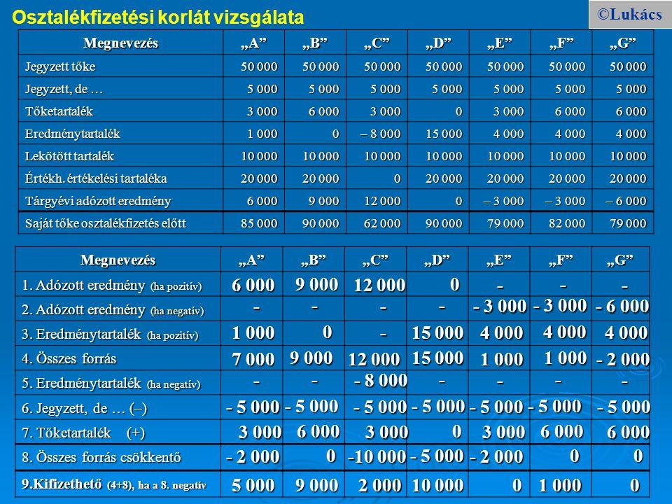 """©Lukács Osztalékfizetési korlát vizsgálata Megnevezés""""A""""""""B""""""""C""""""""D""""""""E""""""""F""""""""G"""" Jegyzett tőke 50 00050 00050 00050 000 50 000 Jegyzett, de … 5 000 Tőketart"""