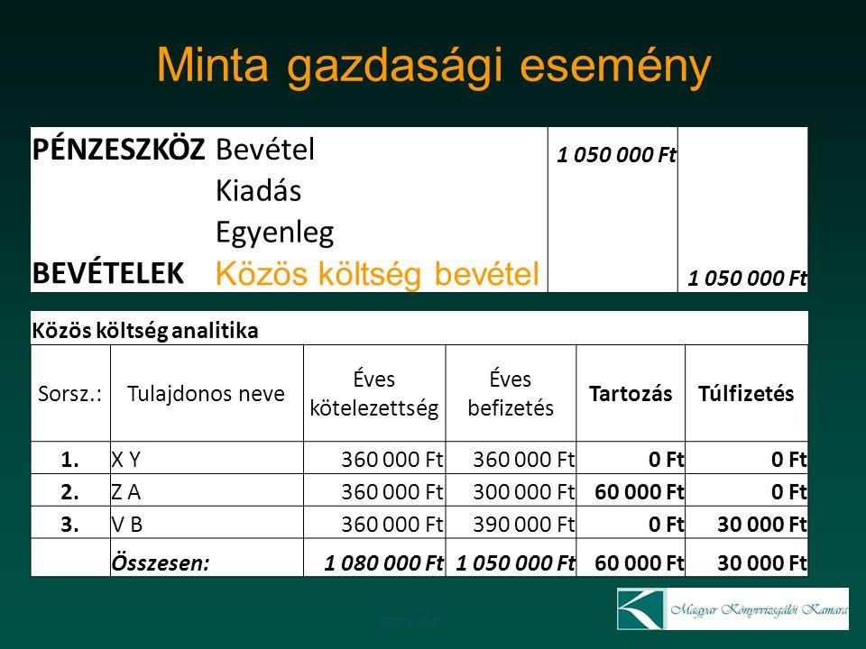 Minta gazdasági esemény 22010.06.22. PÉNZESZKÖZBevétel 1 050 000 Ft Kiadás Egyenleg BEVÉTELEK Közös költség bevétel 1 050 000 Ft Közös költség analiti