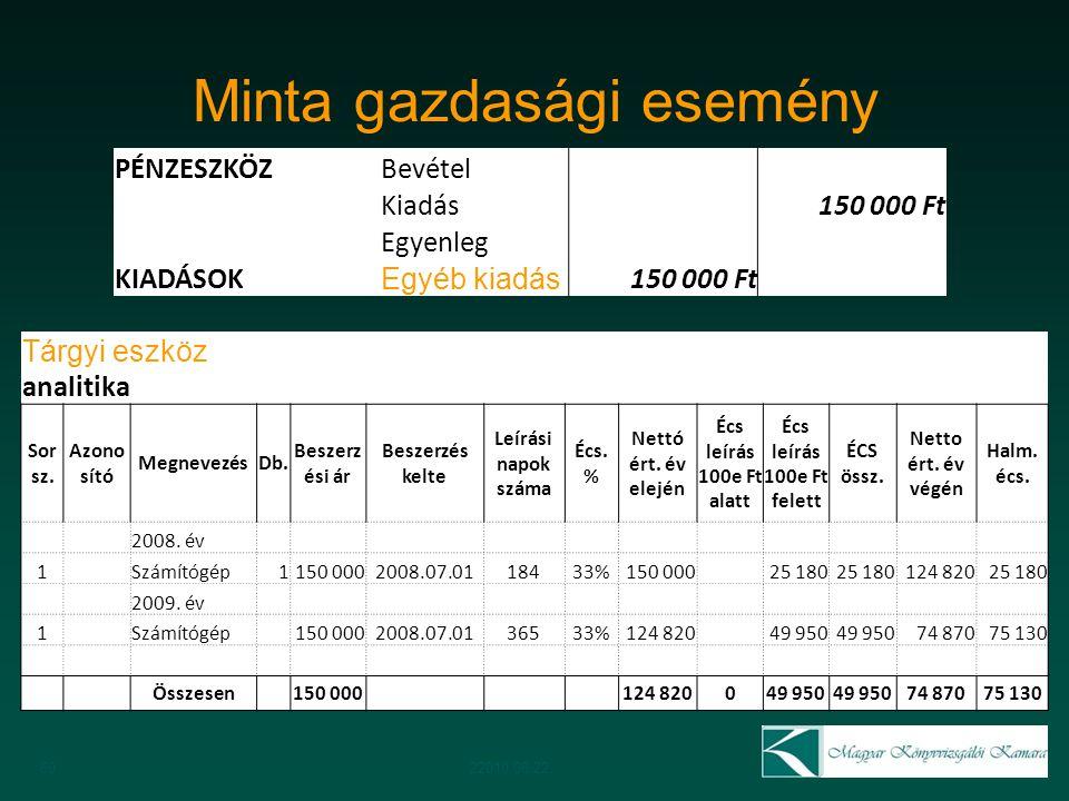 Minta gazdasági esemény 6022010.06.22. PÉNZESZKÖZBevétel Kiadás 150 000 Ft Egyenleg KIADÁSOK Egyéb kiadás 150 000 Ft Tárgyi eszköz analitika Sor sz. A