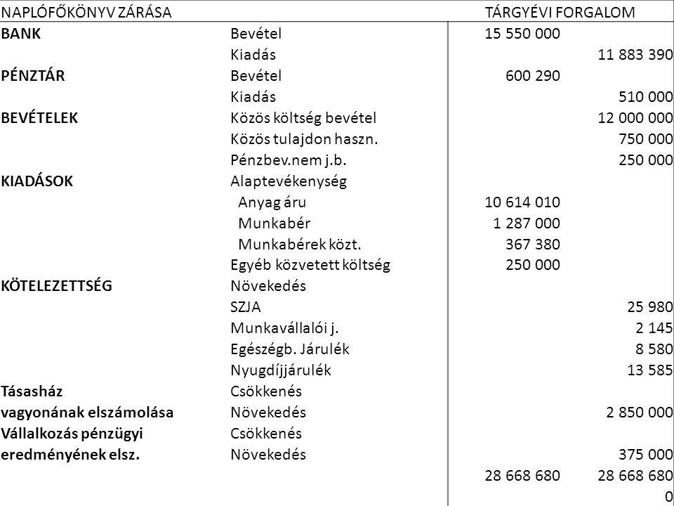 6322010.06.22. NAPLÓFŐKÖNYV ZÁRÁSA TÁRGYÉVI FORGALOM BANKBevétel15 550 000 Kiadás11 883 390 PÉNZTÁRBevétel600 290 Kiadás510 000 BEVÉTELEKKözös költség