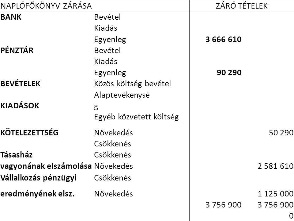 NAPLÓFŐKÖNYV ZÁRÁSAZÁRÓ TÉTELEK BANKBevétel Kiadás Egyenleg 3 666 610 PÉNZTÁRBevétel Kiadás Egyenleg 90 290 BEVÉTELEKKözös költség bevétel KIADÁSOK Al