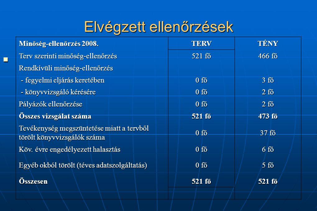 Elvégzett ellenőrzések Minőség-ellenőrzés 2008. TERVTÉNY Terv szerinti minőség-ellenőrzés 521 fő 466 fő Rendkívüli minőség-ellenőrzés - fegyelmi eljár