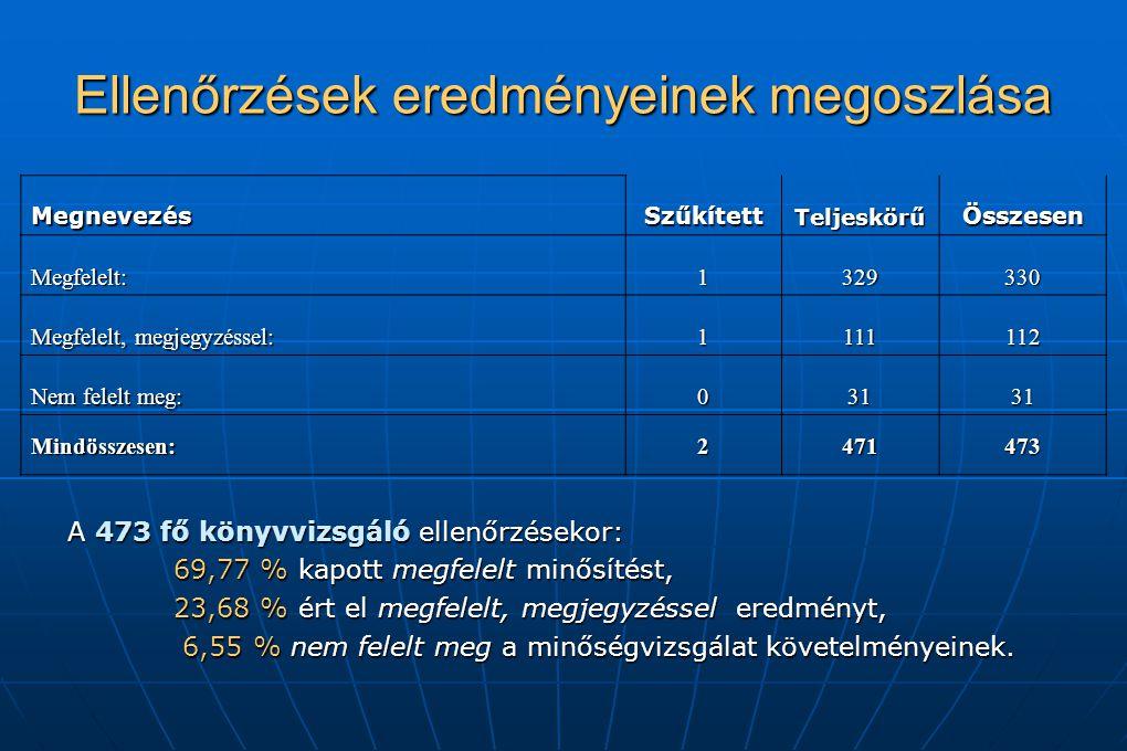 Ellenőrzések eredményeinek megoszlása MegnevezésSzűkítettTeljeskörűÖsszesen Megfelelt:1329330 Megfelelt, megjegyzéssel: 1111112 Nem felelt meg: 03131