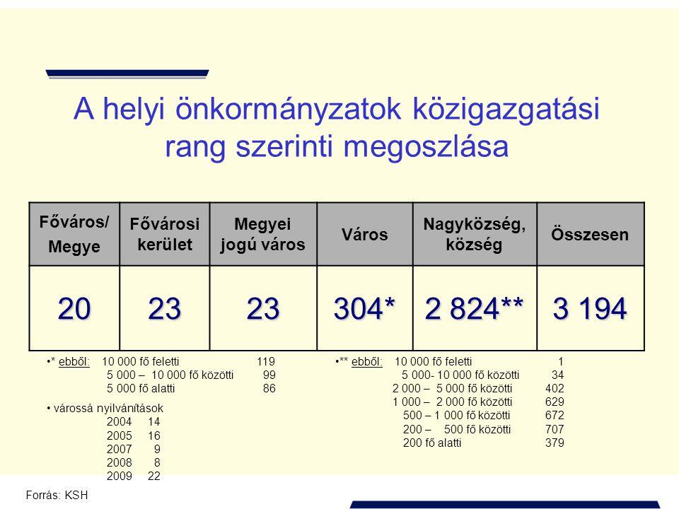HELYI ÖNKORMÁNYZATI KÖLTSÉGVETÉSI SZERVEK SZÁMA MEGYÉNKÉNT (2010. április) Forrás: MÁK