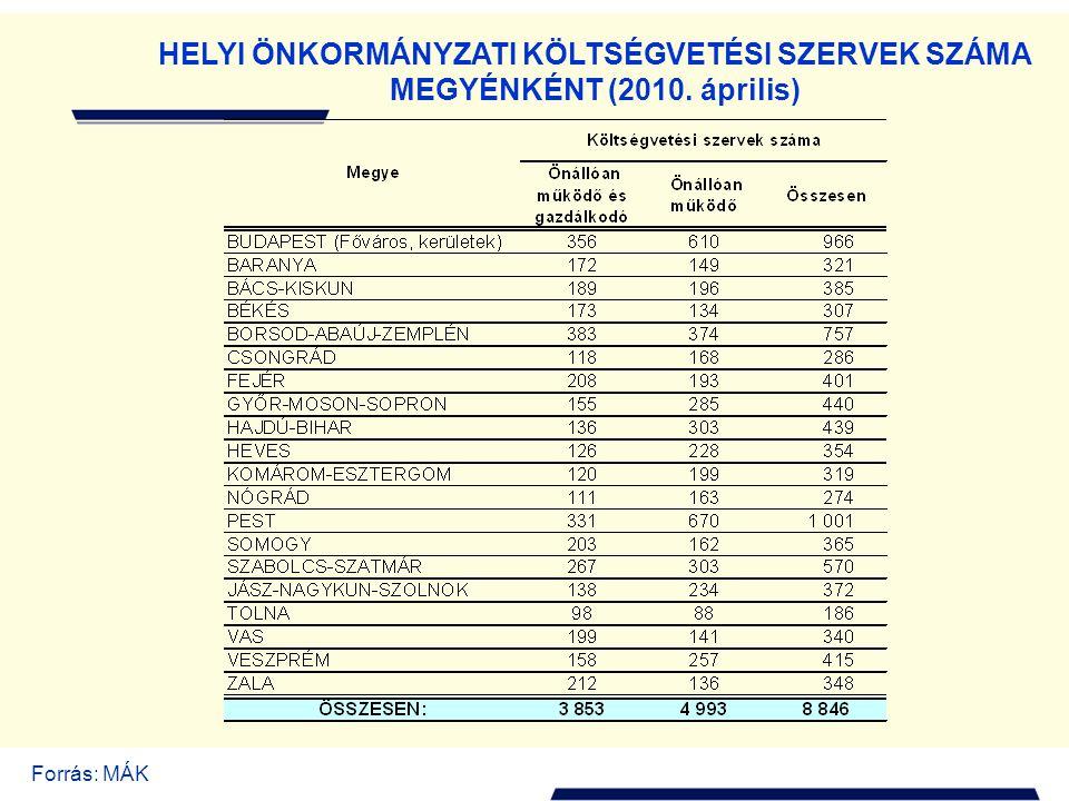 V. A költségvetési szervek gazdálkodása