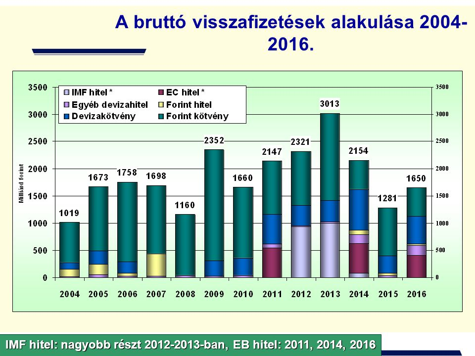 A bruttó visszafizetések összetétele forintban 2004-2016. Viszonylag kiegyenlített szerkezet