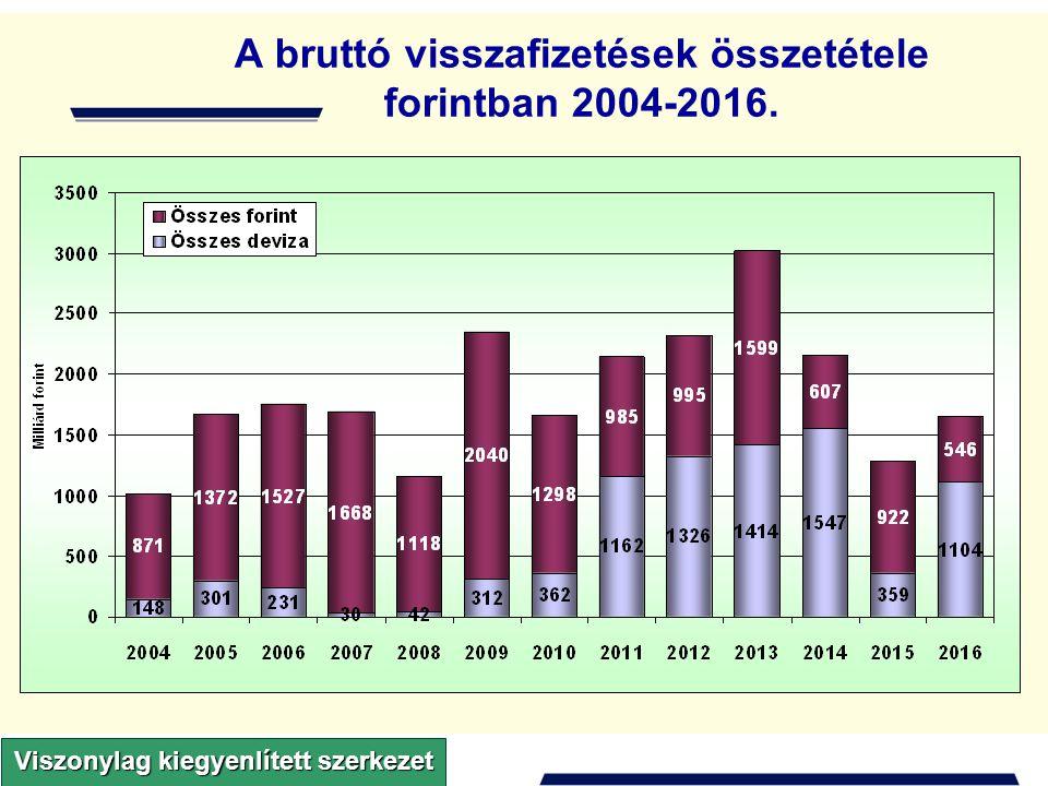 A szakfeladatrend használatának területei 2010-től az államháztartás minden alrendszere számára kötelező a használata a gazdálkodásban (tervezésben, beszámolásban) A költségvetési szerv tevékenységeinek megjelölésére (alapító okiratban, SzMSz-ben stb.) a tevékenység szakfeladatrend szerinti besorolását kell alkalmazni Tervezés / gazdálkodás / beszámolás rendszerében