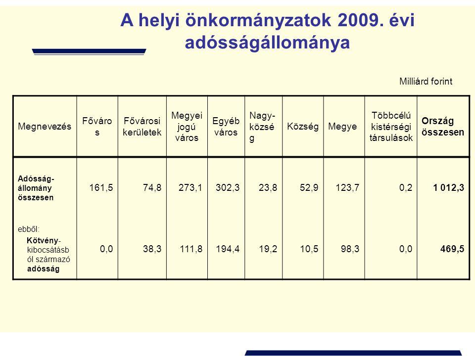 A költségvetési alkalmazottak számának változása (ezer főben) Forrás: KSH * részadat