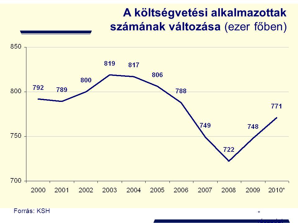 A költségvetési szféra és a többségi állami vállalatok alkalmazottainak száma 2009-ben Forrás: KSH * részadat Ezer fő