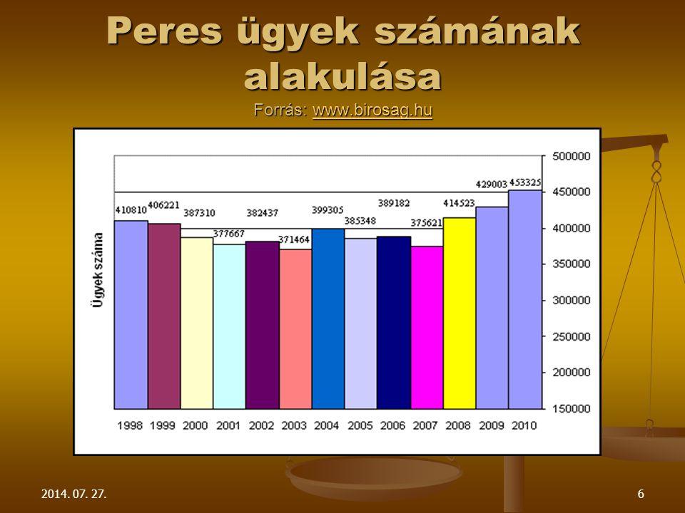 2014. 07. 27.6 Peres ügyek számának alakulása Forrás: www.birosag.hu www.birosag.hu