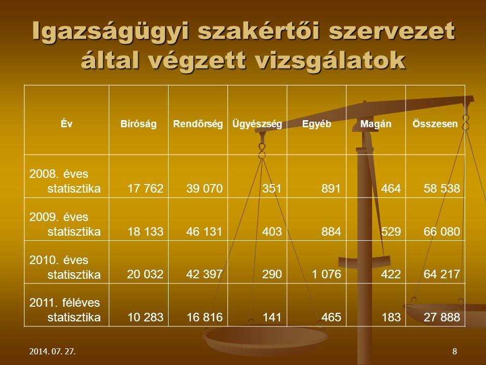 2014. 07. 27.8 Igazságügyi szakértői szervezet által végzett vizsgálatok ÉvBíróságRendőrségÜgyészségEgyébMagánÖsszesen 2008. éves statisztika17 76239