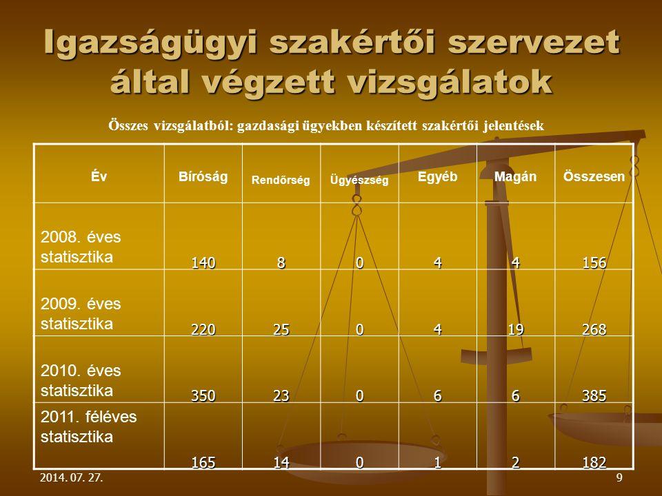2014. 07. 27.9 Igazságügyi szakértői szervezet által végzett vizsgálatok Összes vizsgálatból: gazdasági ügyekben készített szakértői jelentések ÉvBíró