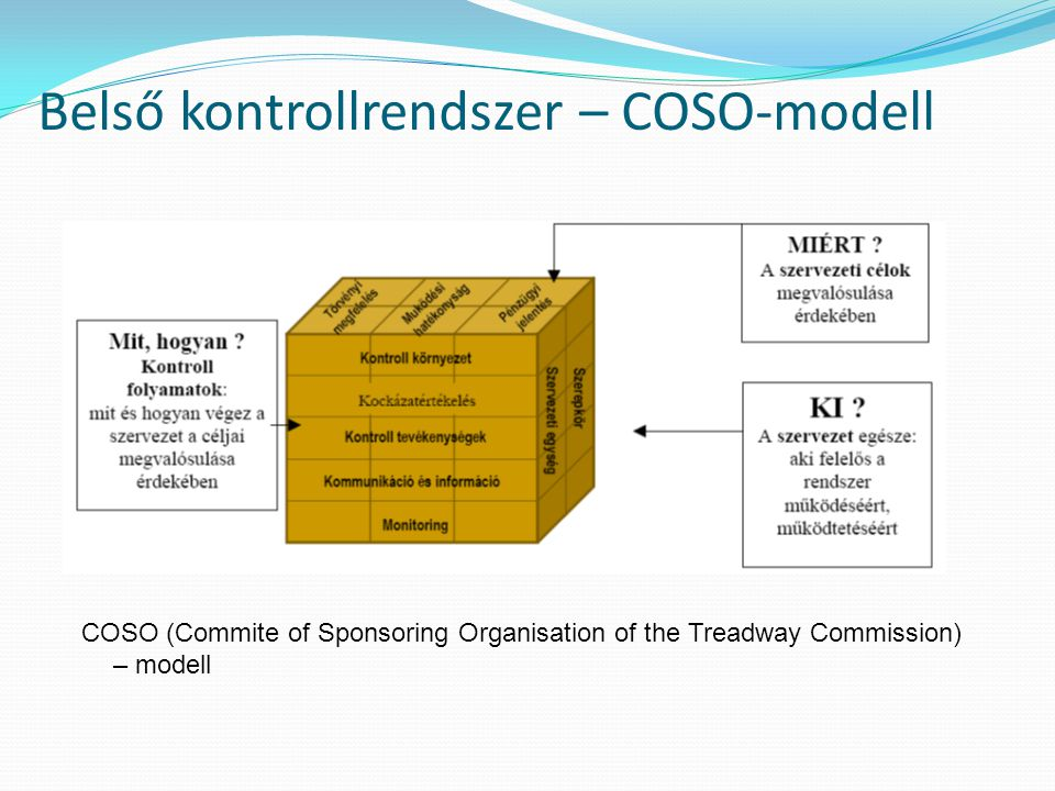 Belső kontrollrendszer – COSO-modell COSO (Commite of Sponsoring Organisation of the Treadway Commission) – modell