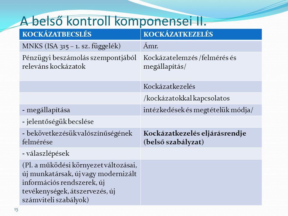 15 A belső kontroll komponensei II.KOCKÁZATBECSLÉSKOCKÁZATKEZELÉS MNKS (ISA 315 – 1.