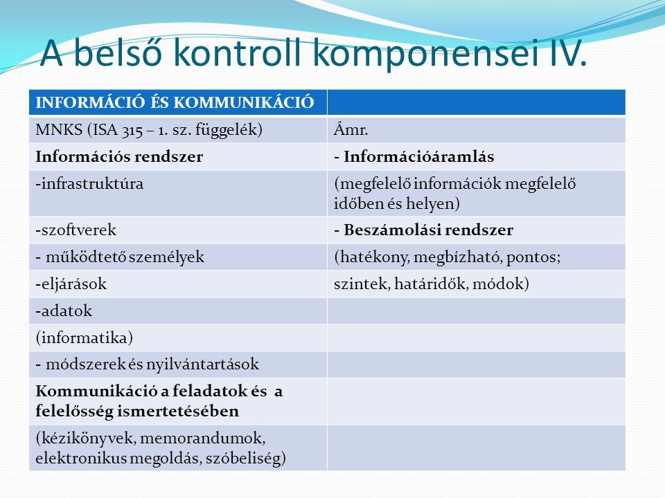 A belső kontroll komponensei IV.INFORMÁCIÓ ÉS KOMMUNIKÁCIÓ MNKS (ISA 315 – 1.