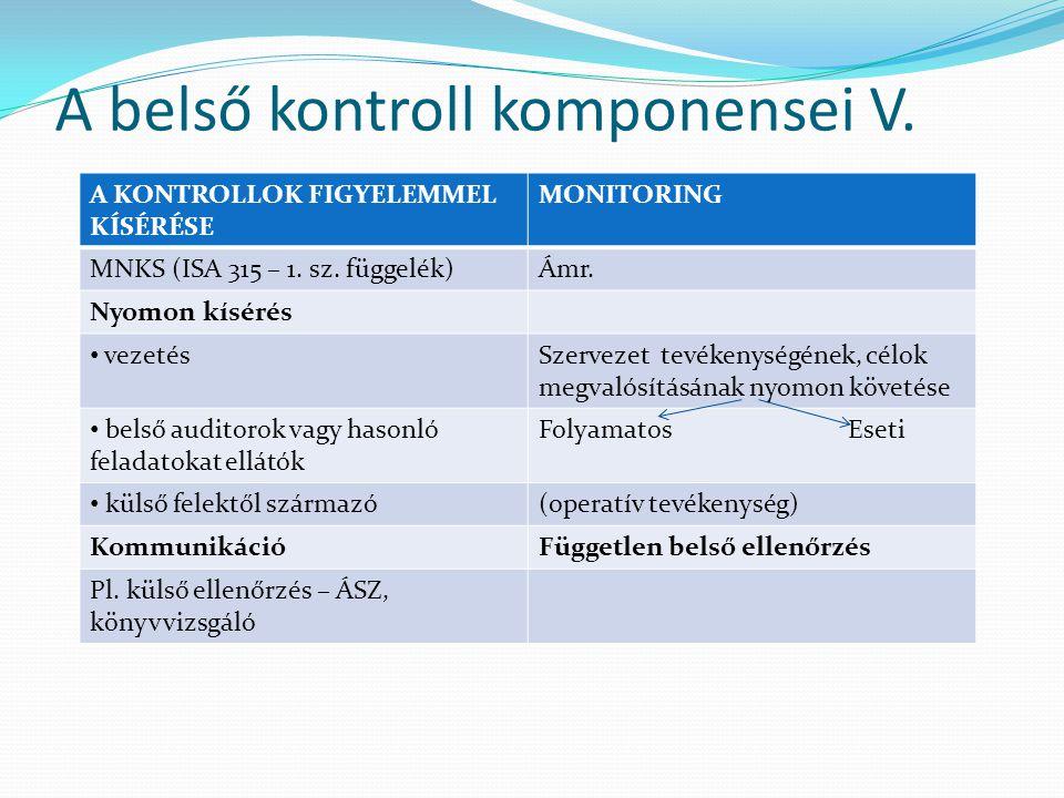 A belső kontroll komponensei V.A KONTROLLOK FIGYELEMMEL KÍSÉRÉSE MONITORING MNKS (ISA 315 – 1.