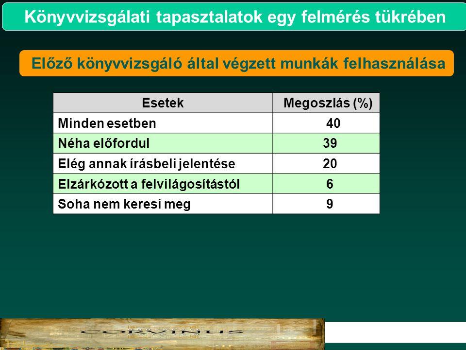 15 2007. Könyvvizsgálati tapasztalatok egy felmérés tükrében Előző könyvvizsgáló által végzett munkák felhasználása Esetek Megoszlás (%) Minden esetbe