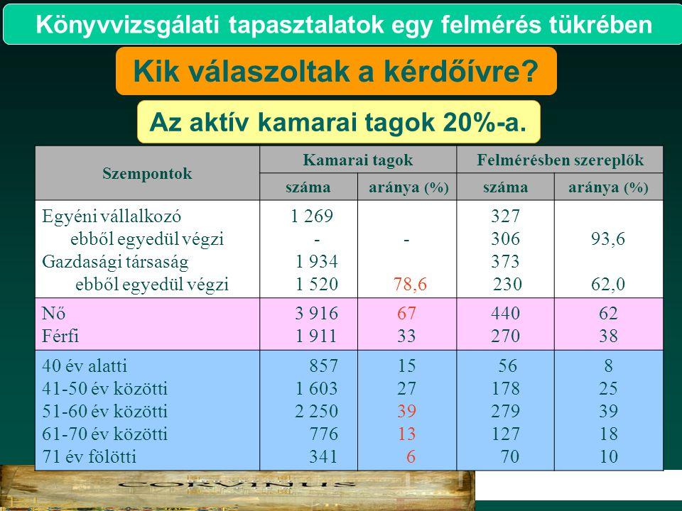 2 2007. Szempontok Kamarai tagokFelmérésben szereplők száma aránya (%) számaaránya (%) Egyéni vállalkozó ebből egyedül végzi Gazdasági társaság ebből