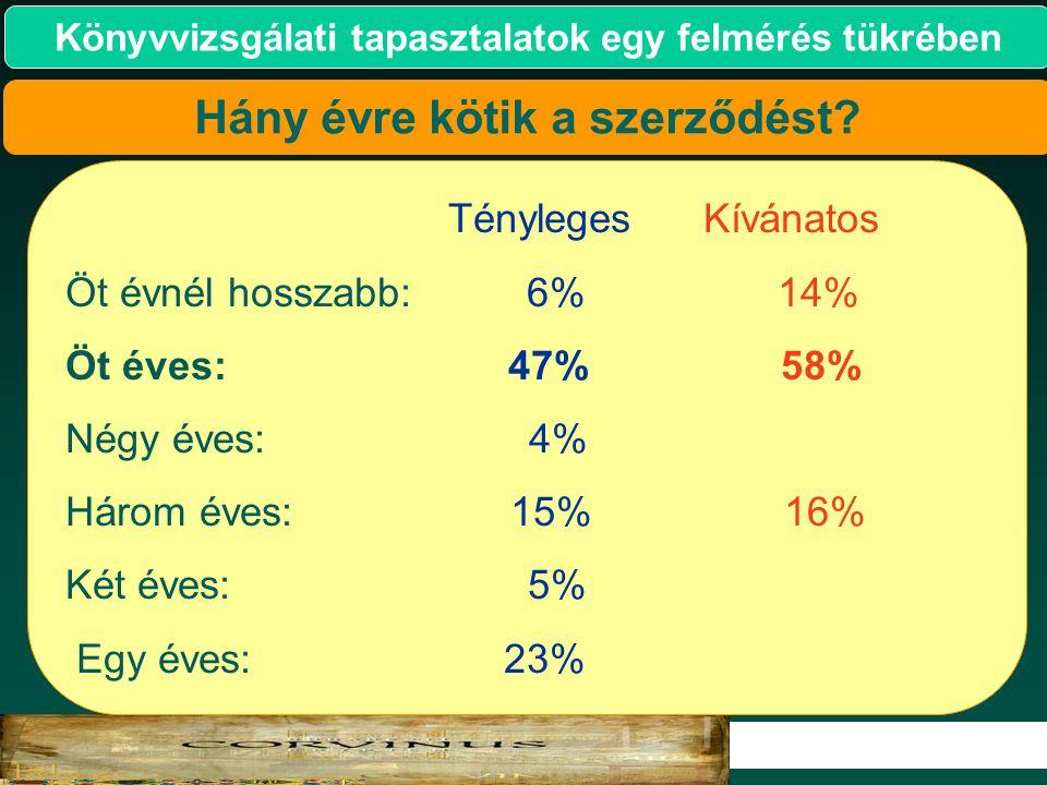 8 2007. Könyvvizsgálati tapasztalatok egy felmérés tükrében Tényleges Kívánatos Öt évnél hosszabb: 6% 14% Öt éves: 47% 58% Négy éves: 4% Három éves: 1