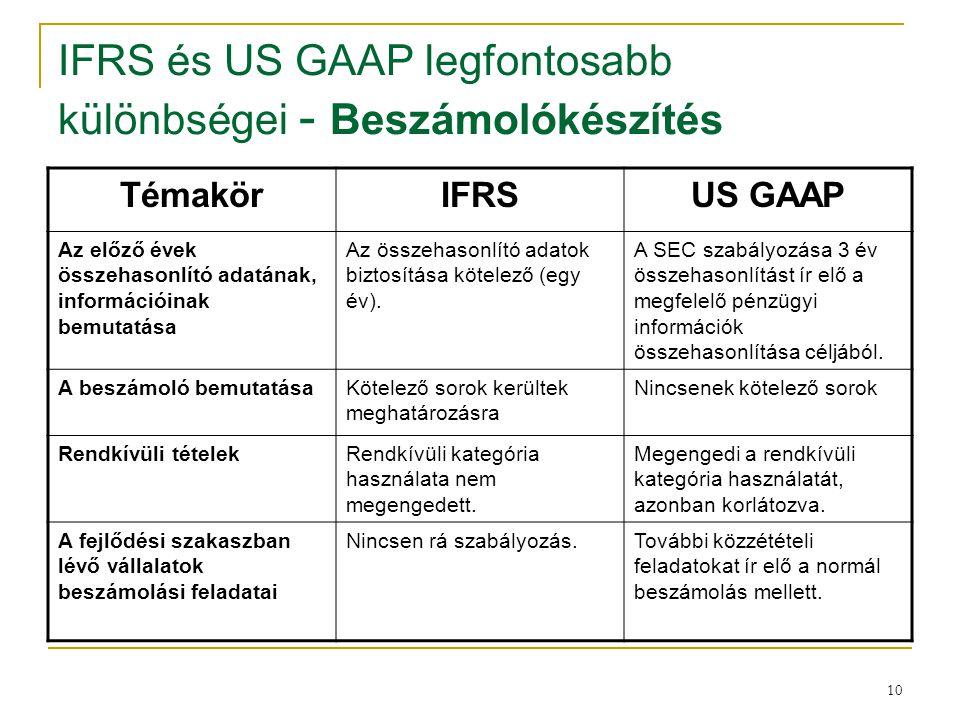 10 IFRS és US GAAP legfontosabb különbségei - Beszámolókészítés TémakörIFRSUS GAAP Az előző évek összehasonlító adatának, információinak bemutatása Az