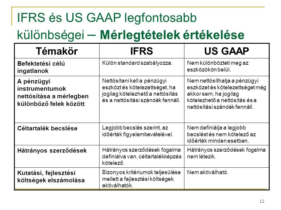 12 IFRS és US GAAP legfontosabb különbségei – Mérlegtételek értékelése TémakörIFRSUS GAAP Befektetési célú ingatlanok Külön standard szabályozza.Nem k