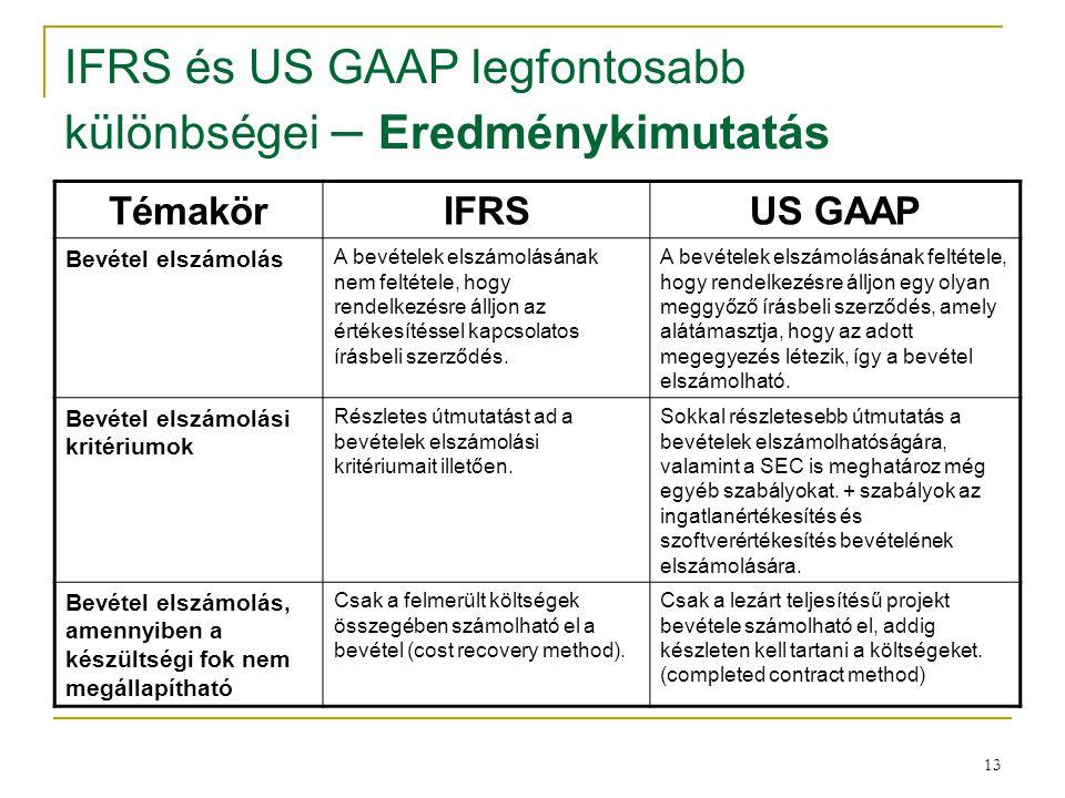 13 IFRS és US GAAP legfontosabb különbségei – Eredménykimutatás TémakörIFRSUS GAAP Bevétel elszámolás A bevételek elszámolásának nem feltétele, hogy r