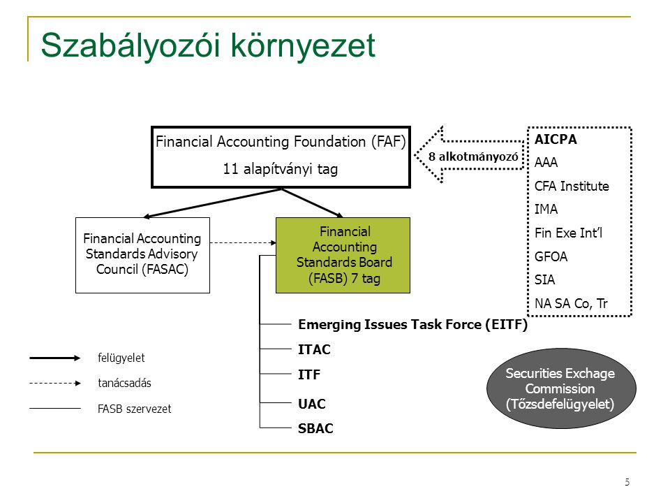 5 Szabályozói környezet Financial Accounting Foundation (FAF) 11 alapítványi tag Financial Accounting Standards Board (FASB) 7 tag Financial Accountin