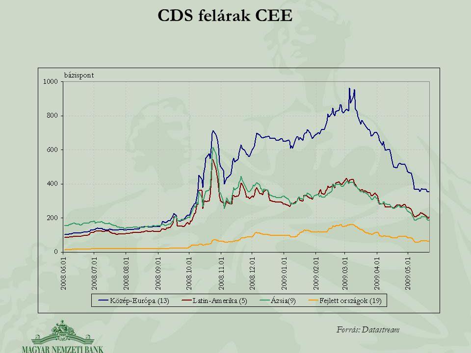 CDS felárak CEE Forrás: Datastream