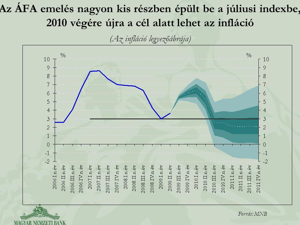 Az ÁFA emelés nagyon kis részben épült be a júliusi indexbe, 2010 végére újra a cél alatt lehet az infláció (Az infláció legyezőábrája) Forrás: MNB