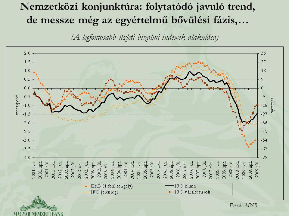 Nemzetközi konjunktúra: folytatódó javuló trend, de messze még az egyértelmű bővülési fázis,… Forrás: MNB (A legfontosabb üzleti bizalmi indexek alaku