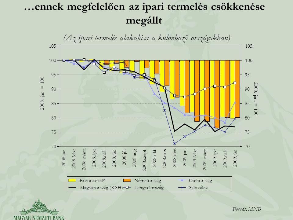 …ennek megfelelően az ipari termelés csökkenése megállt (Az ipari termelés alakulása a különböző országokban) Forrás: MNB