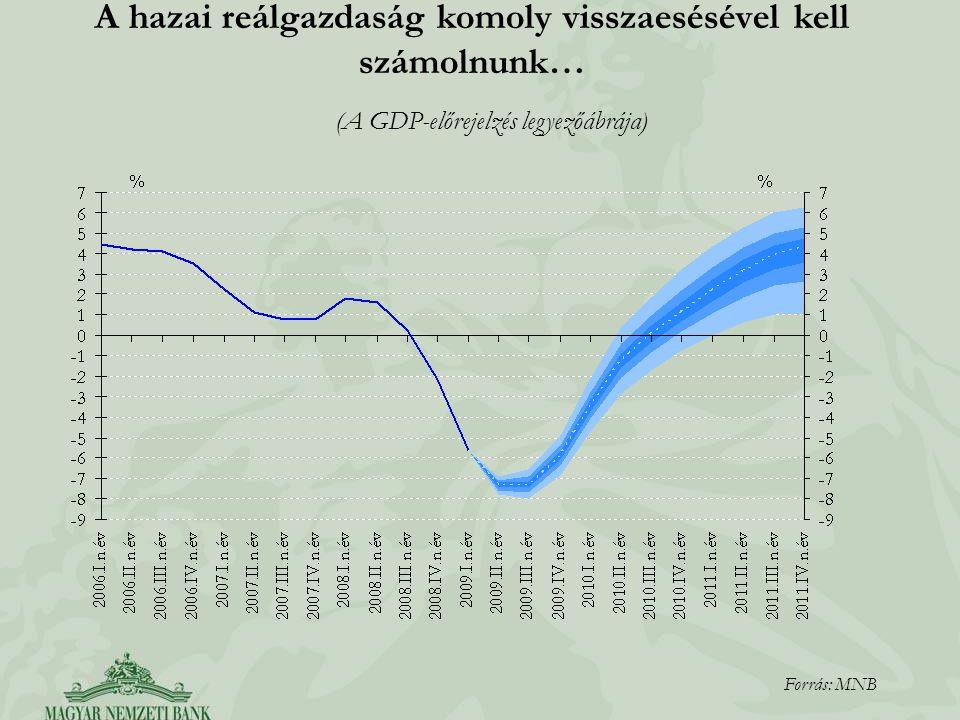 (A GDP-előrejelzés legyezőábrája) A hazai reálgazdaság komoly visszaesésével kell számolnunk… Forrás: MNB