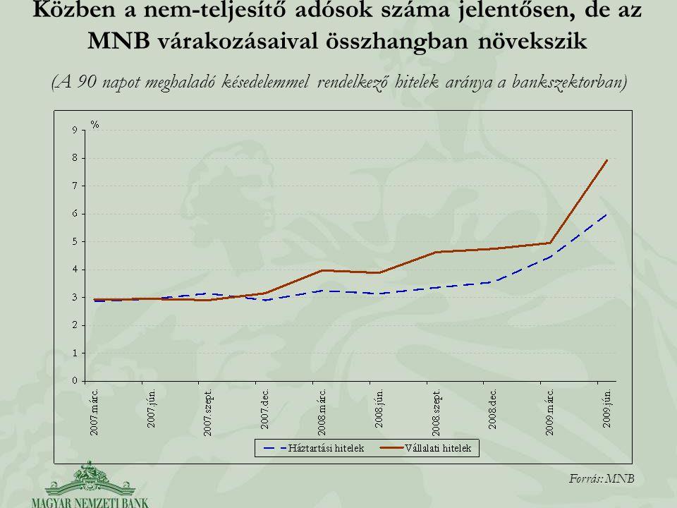 Közben a nem-teljesítő adósok száma jelentősen, de az MNB várakozásaival összhangban növekszik Forrás: MNB (A 90 napot meghaladó késedelemmel rendelke