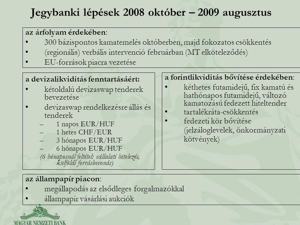 Jegybanki lépések 2008 október – 2009 augusztus az állampapír piacon: megállapodás az elsődleges forgalmazókkal állampapír vásárlási aukciók a devizalikviditás fenntartásáért: kétoldalú devizaswap tenderek bevezetése devizaswap rendelkezésre állás és tenderek –1 napos EUR/HUF –1 hetes CHF/EUR –3 hónapos EUR/HUF –6 hónapos EUR/HUF (6 hónaposnál feltétel: vállalati hitelezés, külföldi forrásbevonás) a forintlikviditás bővítése érdekében: kéthetes futamidejű, fix kamatú és hathónapos futamidejű, változó kamatozású fedezett hiteltender tartalékráta-csökkentés fedezeti kör bővítése (jelzáloglevelek, önkormányzati kötvények) az árfolyam érdekében: 300 bázispontos kamatemelés októberben, majd fokozatos csökkentés (regionális) verbális intervenció februárban (MT elköteleződés) EU-források piacra vezetése