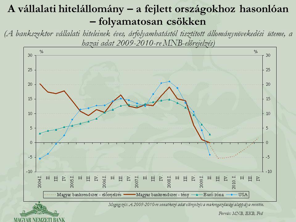 A vállalati hitelállomány – a fejlett országokhoz hasonlóan – folyamatosan csökken (A bankszektor vállalati hiteleinek éves, árfolyamhatástól tisztított állománynövekedési üteme, a hazai adat 2009-2010-re MNB-előrejelzés) Forrás: MNB, EKB, Fed Megjegyzés: A 2009-2010-re vonatkozó adat előrejelzés a makrogazdasági alappálya mentén.