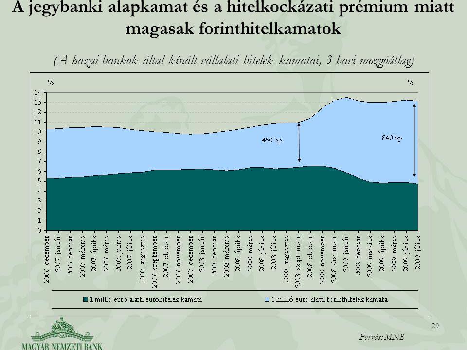 29 A jegybanki alapkamat és a hitelkockázati prémium miatt magasak forinthitelkamatok (A hazai bankok által kínált vállalati hitelek kamatai, 3 havi m
