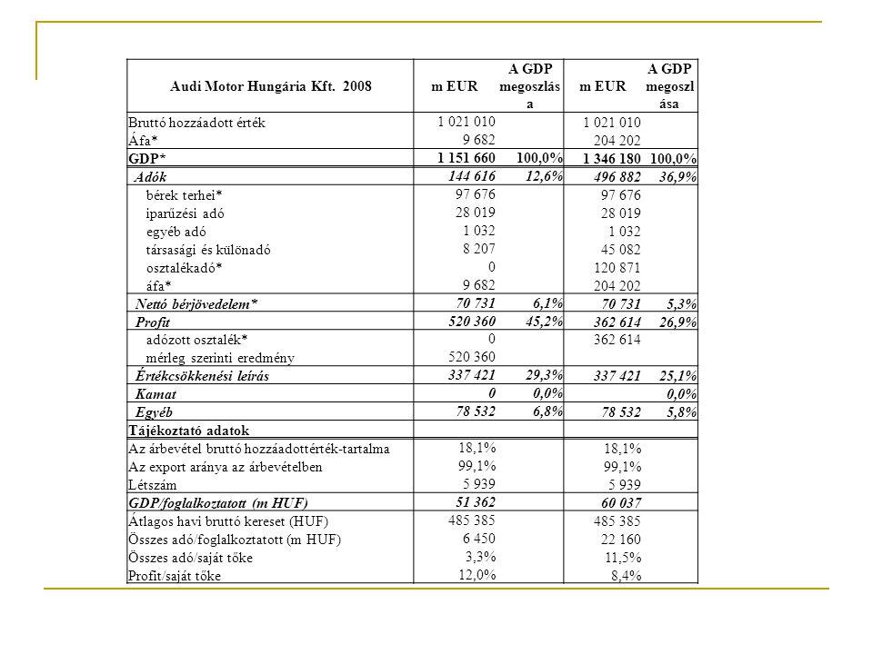2008 Dunapack Zrt.(m HUF) A GDP megoszlása ISD DUNAFERR Zrt.