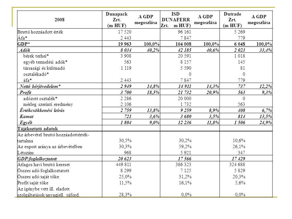 2008 É1 (mHUF) A GDP megoszlása É2 (mHUF) A GDP megoszlása Bruttó hozzáadott érték243 3 993 Áfa*44 698 GDP*287100,0%4 691100,0% Adók14851,5%2 33549,8% bérek terhei*89 1 394 egyéb termelési adók*9 80 társasági és különadó6 163 osztalékadó*0 0 áfa*44 698 Nettó bérjövedelem*9232,2%1 18725,3% Profit134,5%55211,8% adózott osztalék*0 0 mérleg szerinti eredmény13 552 Értékcsökkenési leírás124,2%3597,7% Kamat 0,0%1372,9% Egyéb227,7%1212,6% Tájékoztató adatok Az árbevétel bruttó hozzáadottérték-tartalma14,8% 20,4% Az export aránya az árbevételben9,5% 12,6% Létszám78 769 GDP/foglalkoztatott3 680 6 101 Átlagos havi bruttó kereset149 573 217 924 Összes adó/foglalkoztatott1 896 3 037 Összes adó/saját tőke44,4% 27,0% Profit/saját tőke3,8% 6,4% Az igénybe vett ill.