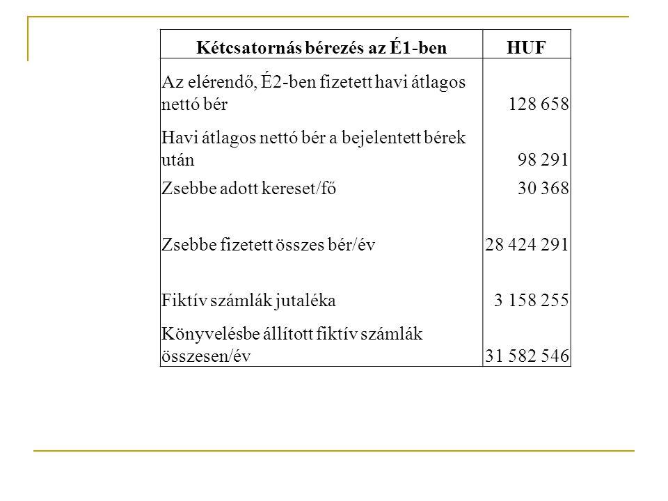 """2008É1 (m HUF) A """"tényleges GDP megoszlása É1 (m HUF) A szükséges GDP megoszlása Bruttó hozzáadott érték275 325 Áfa*50 59 GDP*324100,0%384100,0% Adók15447,4%21656,3% bérek terhei*89 142 egyéb termelési adók*9 9 társasági és különadó6 6 osztalékadó*0 0 áfa*50 59 Nettó bérjövedelem*12137,2%12131,5% Profit133,9%133,3% adózott osztalék*0 0 mérleg szerinti eredmény13 Értékcsökkenési leírás123,7%123,1% Kamat 0,0%0 Egyéb226,8%225,7% Fiktív számlázó jutaléka31,0% 0 Az árbevétel bruttó hozzáadottérték-tartalma16,7% 19,8% Az export aránya az árbevételben9,5% Létszám78 GDP/foglalkoztatott4 158 4 920 Átlagos havi bruttó kereset149 573 Összes adó/foglalkoztatott1 969 2 770 Összes adó/saját tőke46,1% 64,9% Profit/saját tőke3,8% Az igénybe vett ill."""