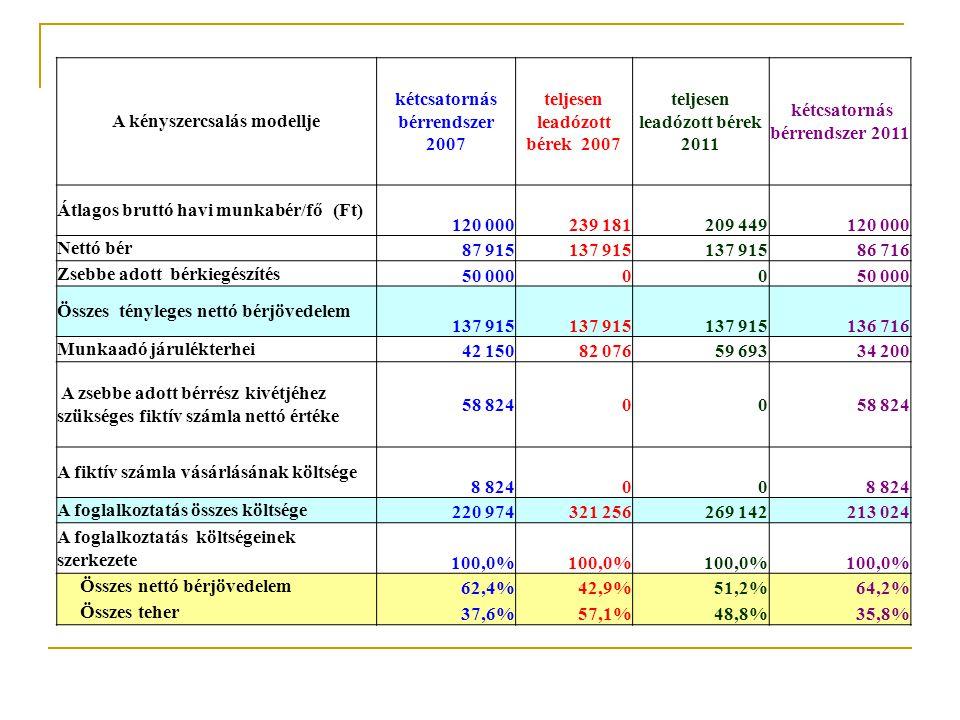 A foglalkoztatás költségei Bruttó bér Munkaadó járulékterhei Nettó bér Személyi jövedelemadó + munkavállalói járulék Munkavállaló által fizetett járulékok
