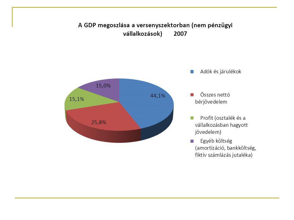 A bruttó hazai termék (GDP) Amortizáci ó Munkavállalói jövedelmek Termelési adók és támogatások egyenlege Bruttó működési eredmény Bruttó bérek Munkaadói járulékok Termékadók és támogatáso egyenlege Egyéb termelési adók és egyéb támogatások egyenlege Jövedelemad ók (társasági- és osztalékadó, különadó) Tulajdonosi jövedelmek Visszaforg atott profit A bruttó hozzáadott érték Amortizáci ó Munkavállalói jövedelmek Egyéb termelési adók és egyéb támogatások egyenlege Bruttó működési eredmény Bruttó bérek Munkaadói járulékok Jövedelemad ók (társasági- és osztalékadó, különadó) Tulajdonosi jövedelmek Visszaforga tott profit
