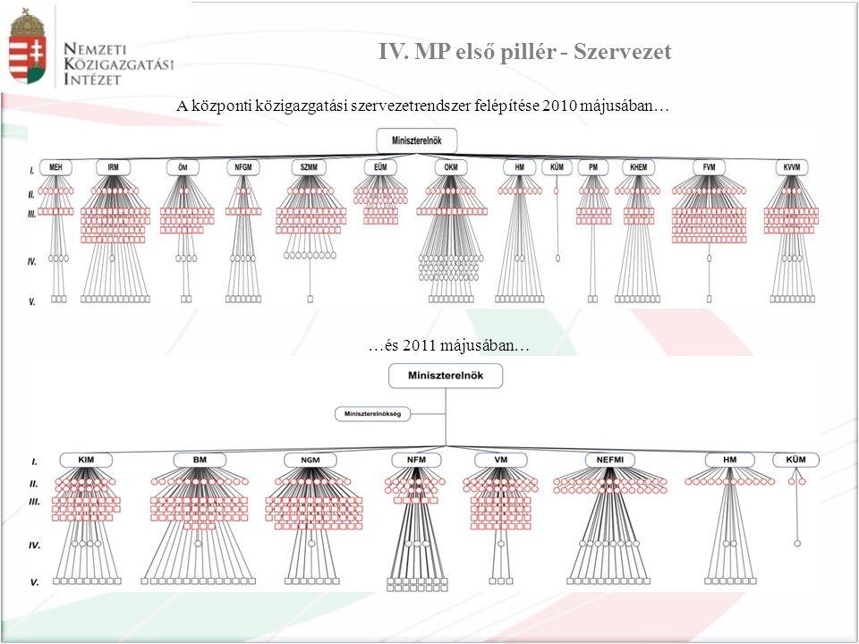 IV. MP első pillér - Szervezet A központi közigazgatási szervezetrendszer felépítése 2010 májusában… …és 2011 májusában…